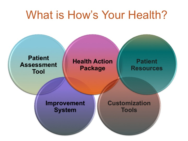 hyh contains patient assessment, health action, patient resources, improvement systems, customizations
